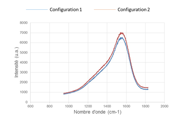 Figure 5 : RAMAN spectra obtained for coatings produced with two different carousel configuration (Laser Ar 514nm / Power 7,5mW filtered at 25% / Average Result over 10 spectra).